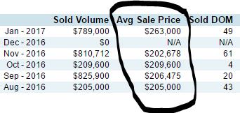 Michigan Real Estate Market